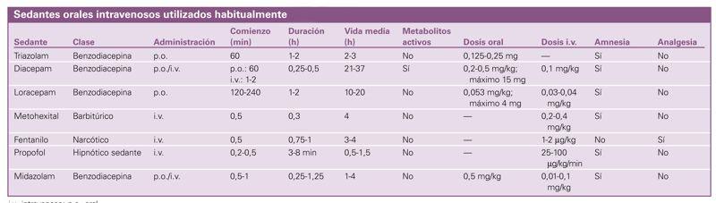 Sedantes orales intravenosos