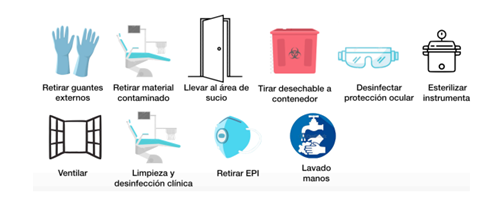 Prevención coronavirus clínica dental